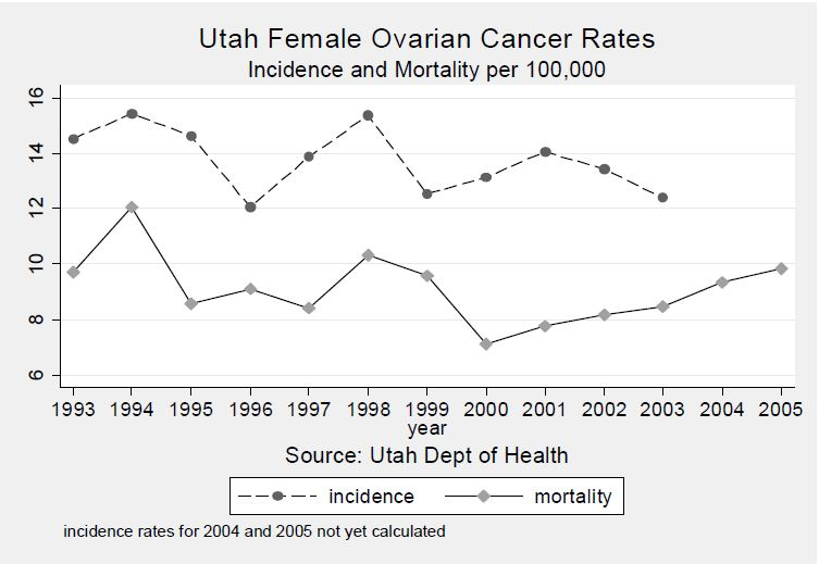 Figure 1. 1993-2003 Ovarian Cancer Incidence Rates (top line) and Deaths (bottom line) in Utah Women