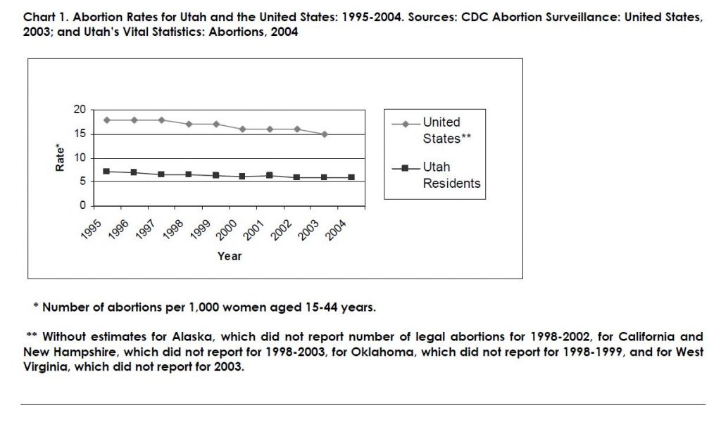 Chart 1. Abortion Rates for Utah and the United States: 1995-2004