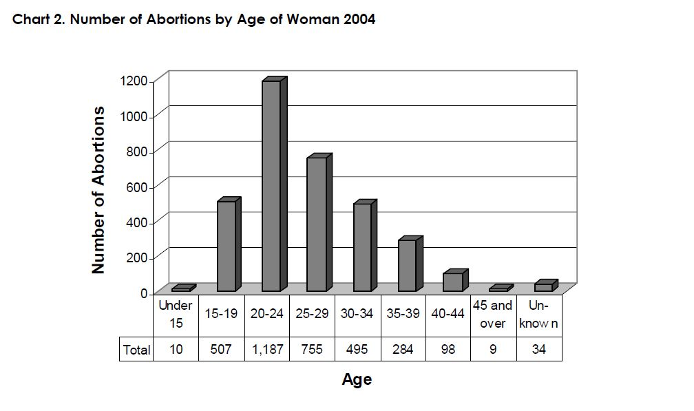 Chart 2. Number of Abortions by Age of Woman 2004
