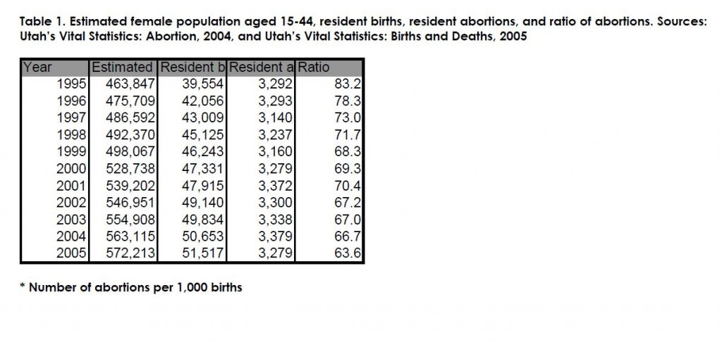 Table 1. Estimated female population aged 15-44, resident births, resident abortions, and ratio of abortions