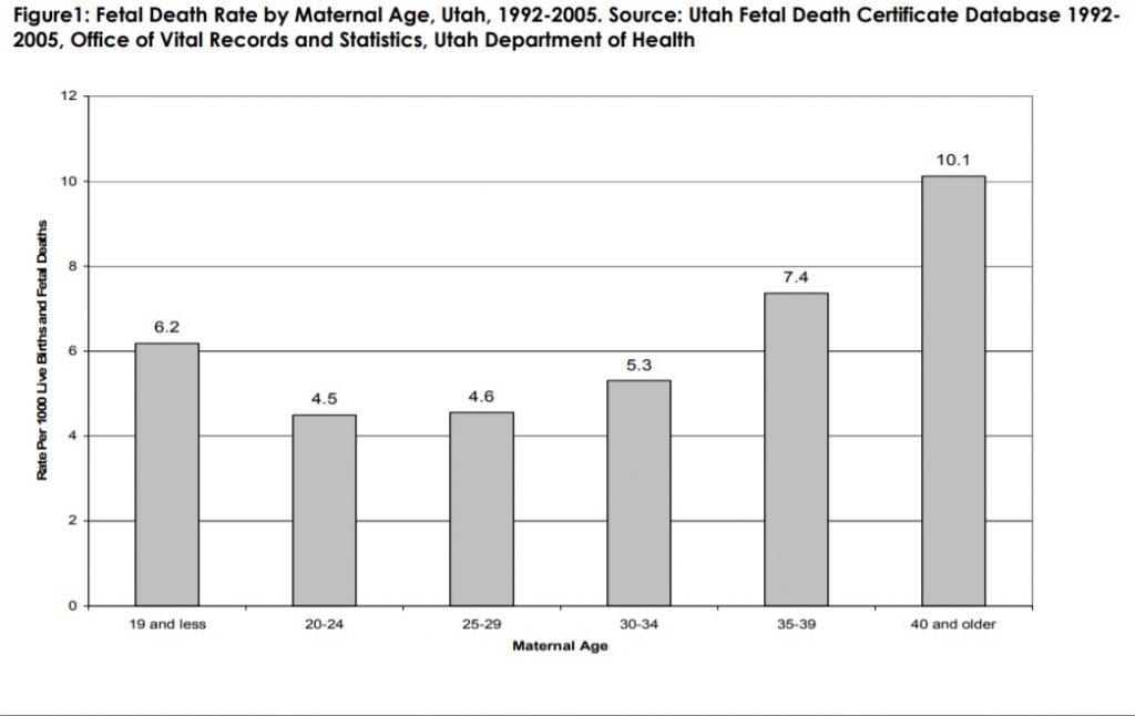 Figure 1: Fetal Death Rate by Maternal Age, Utah, 1992-2005. Source: Utah Fetal Death Certificate Database 1992-2005, Office of Vital Records and Statistics, Utah Department of Health