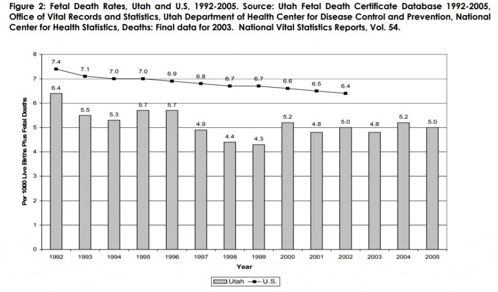 Figure 2: Fetal Death Rates, Utah and US, 1992-2005. Source: Utah Fetal Death Certificate Database 1992-2005, Office of Vital Records and Statistics, Utah Department of Health Center for Disease Control and Prevention, National Center for Health Statistics, Death: Final data for 2003. National Vital Statistics Reports, Vol. 54.