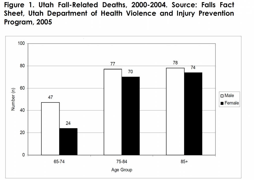 Utah Fall-Related Deaths, 2000-2004. Source: Falls Fact Sheet, Utah Department of Health Violence and Injury Prevention Program, 2005