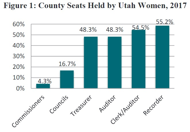 Figure 1: County Seats Held by Utah Women, 2017