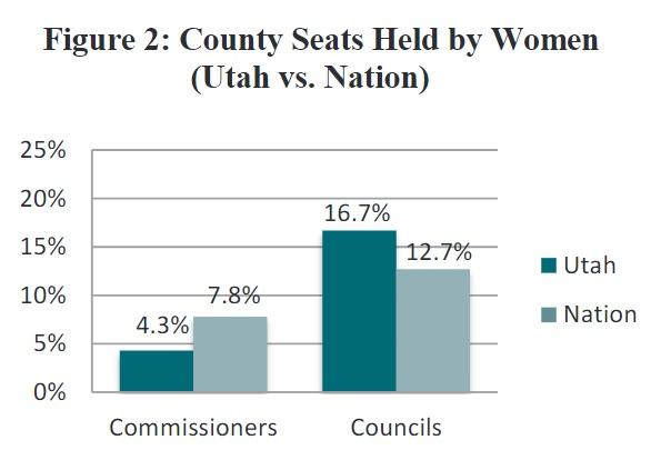 Figure 2: County Seats Held by Women (Utah vs. Nation)