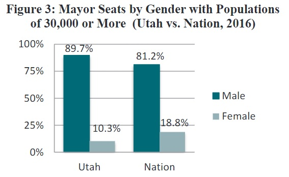 Figure 3: Mayor Seats by Gender with Populations of 30,000 or More (Utah vs. Nation, 2016)