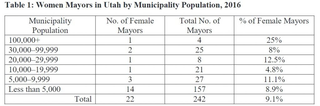 Table 1: Women Mayors in Utah by Municipality Population, 2016
