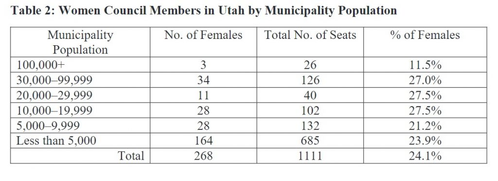 Table 2: Women Council Members in Utah by Municipality Population
