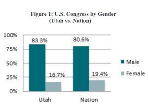 Figure 1: U.S. Congress by Gender (Utah vs. Nation)