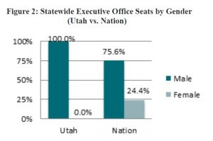 Figure 2: Statewide Executive Office Seats by Gender (Utah vs. Nation)