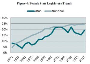 Figure 4: Female State Legislature Trends