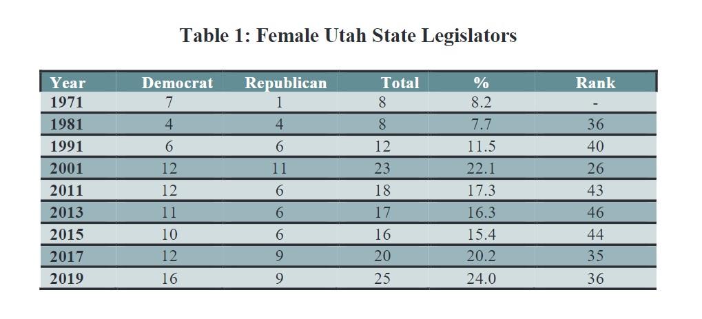 Table 1: Female Utah State Legislators