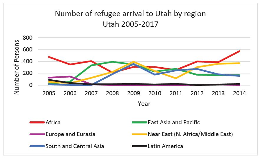 Graph 1: Number of refugee arrival to Utah by region