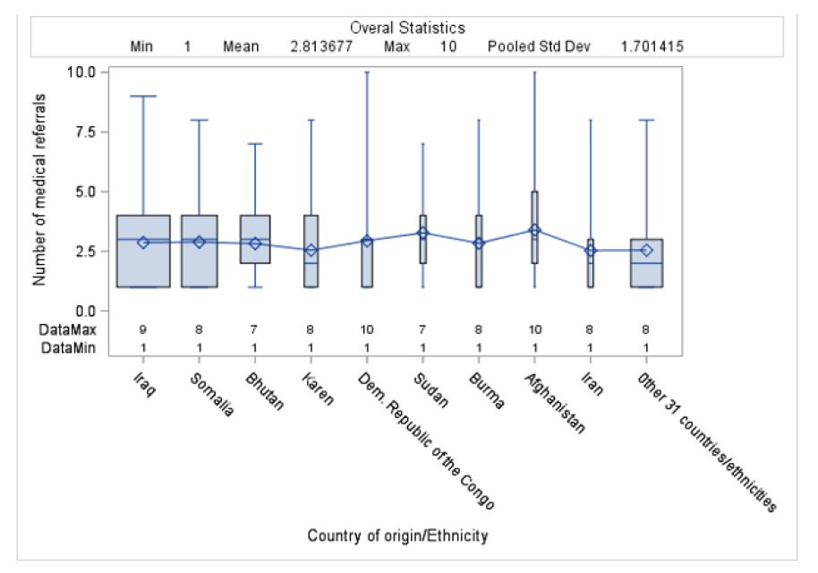 Graph 2: Distribution of average number of referrals by country of origin