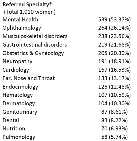 Table 1: Demographic characteristics and medical referral status of 1,010 female refugees arriving in Utah between 2012 and 2015, with at least one medical referral at initial domestic health screening