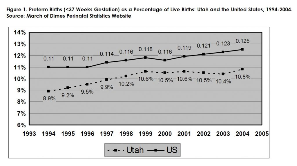 Figure 1: Preterm Births (less than 37 Weeks Gestation) as a Percentage of Live Births: Utah and the United States, 1994-2004. Source: March of Dimes Perinatal Statistics Websites