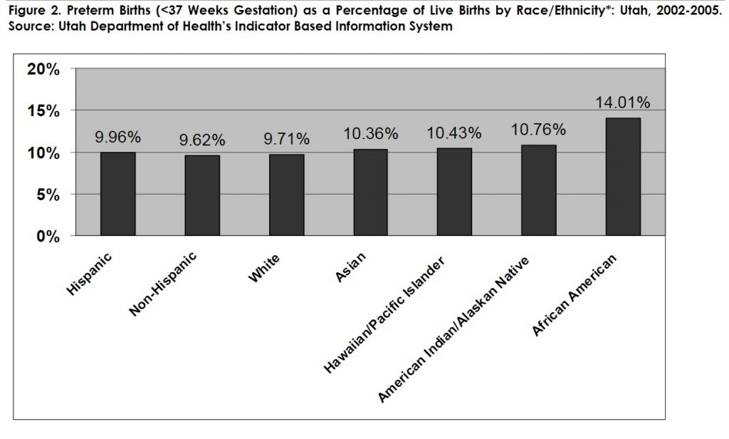Figure 2: Preterm Births (>37 Weeks Gestation) as a Percentage of Live Births by Race/Ethnicity*: Utah, 2002-2005. Source: Utah Department of Health's Indicator Based Information System