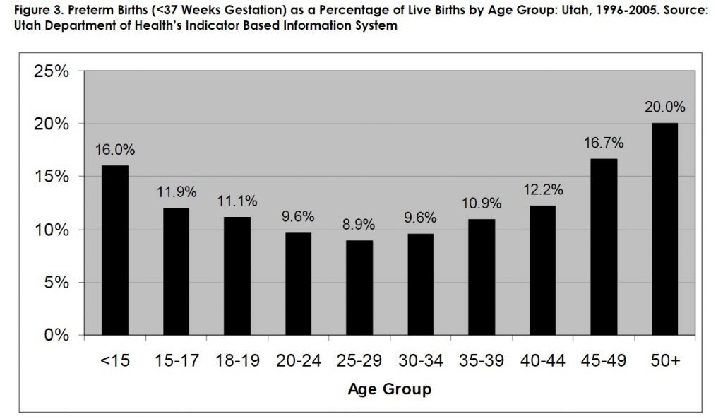 Figure 3: Preterm Births (less than 37 Weeks Gestation) as a Percentage of Live Births by Age Group: Utah 1996-2005. Source: Utah Department of Health's Indicator Based Information System
