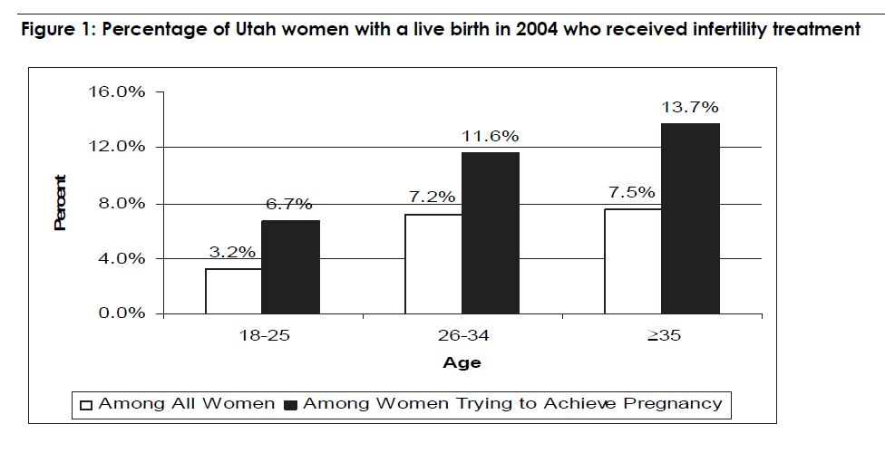 Figure 1: Percentage of Utah women with a live birth in 2004 who received infertility treatment