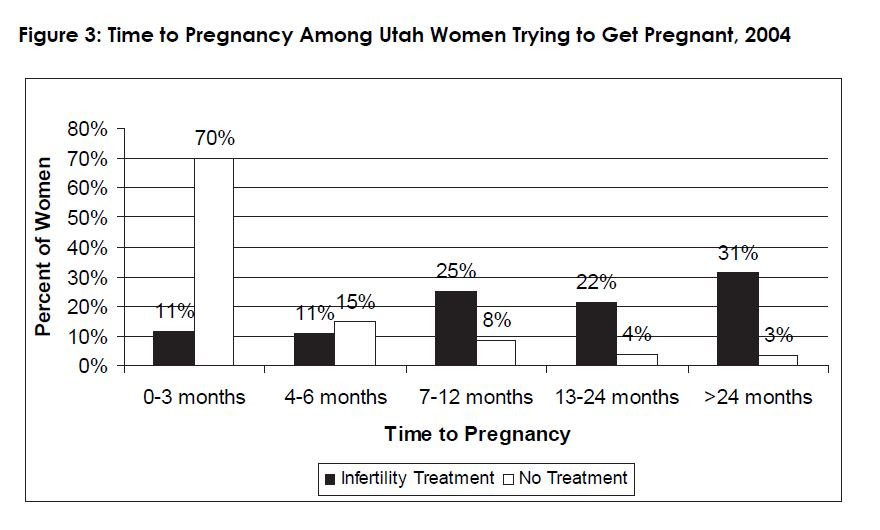 Figure 3: Time to Pregnancy Among Utah Women Trying to Get Pregnant, 2004
