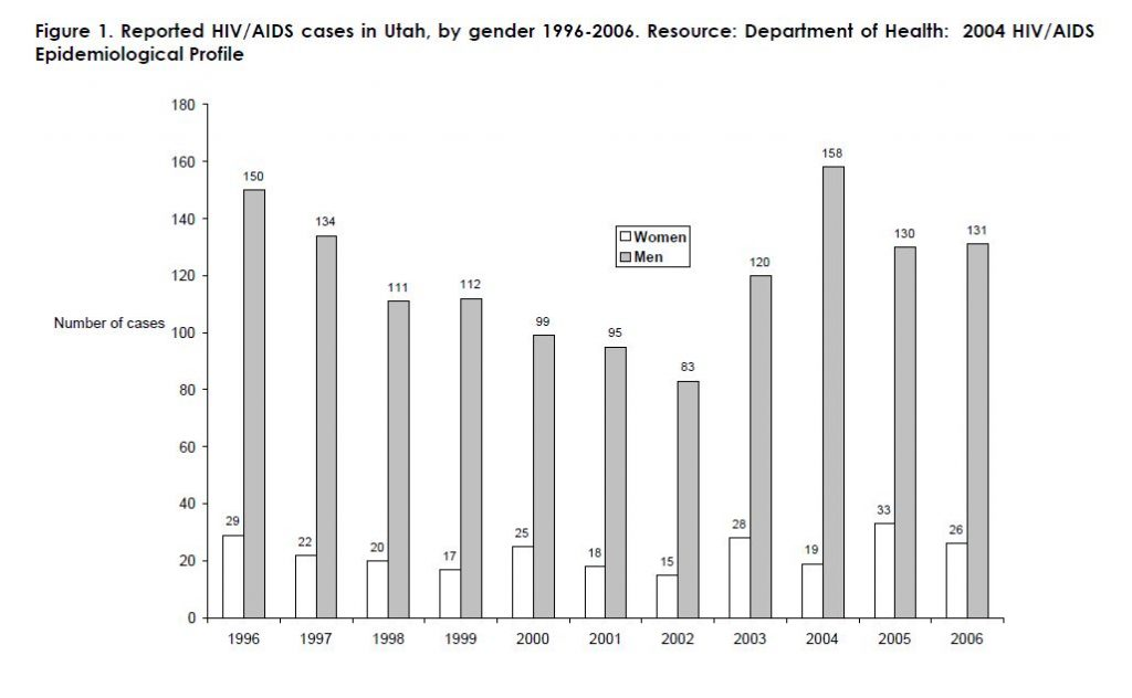 Figure 1. Reported HIV/AIDS cases in Utah, by gender 1996-2006