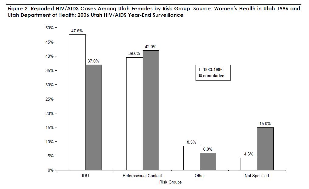 Figure 2. Reported HIV/AIDS Cases Among Utah Females by Risk Group