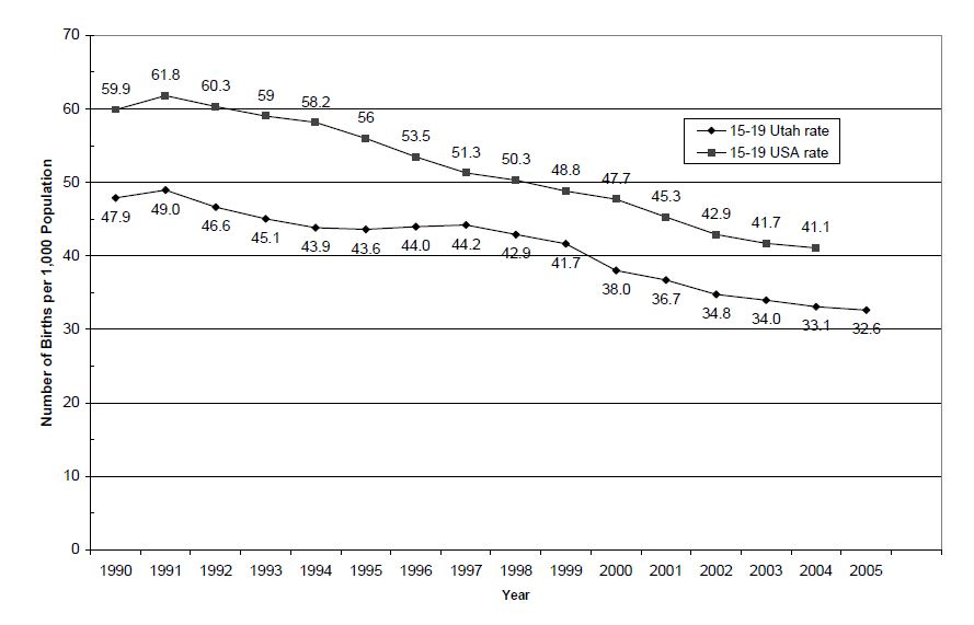Birth Rates for All Females 15-19 Years of Age, Utah and United States, 1990-2005
