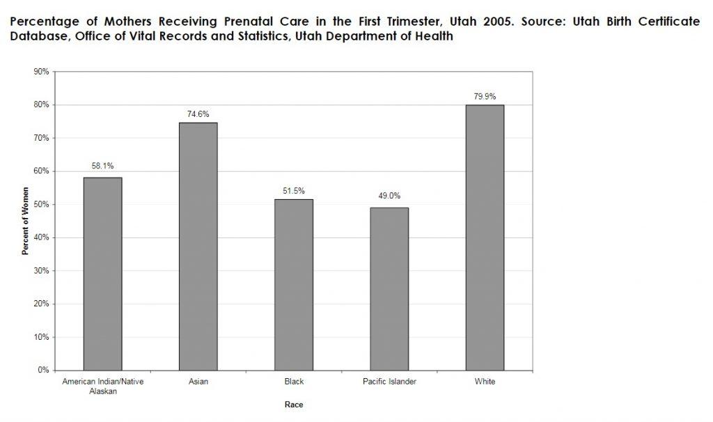 Percentage of Mothers Receiving Prenatal Care in the First Trimester, Utah 2005. Source: Utah Birth Certificate Database, Office of Vital Records and Statistics, Utah Department of Health