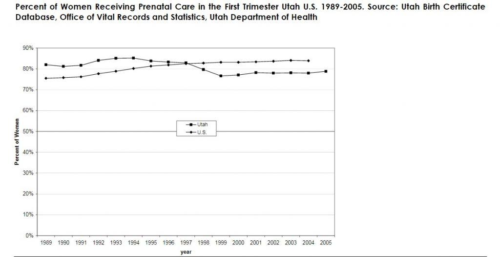 Percent of Women Receiving Prenatal Care in the First Trimester Utah U.S. 1989-2005. Source: Utah Birth Certificate Database, Office of Vital Records and Statistics, Utah Department of Health