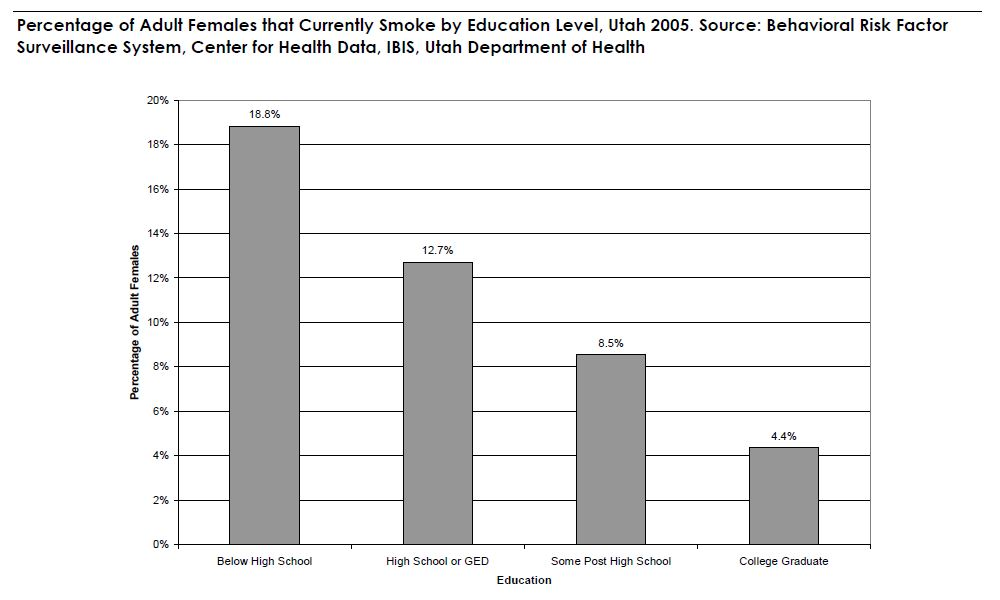 Percentage of Adult Females that Currently Smoke by Education Level, Utah 2005. Source: Behavioral Risk Factor Surveillance System, Center for Health Data, IBIS, Utah Department of Health