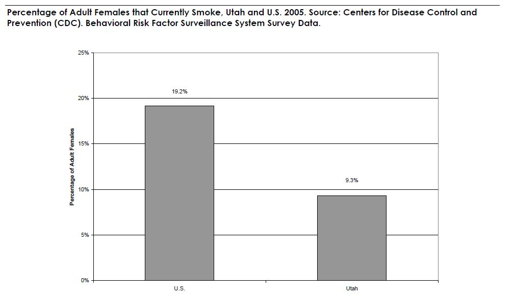 Percentage of Adult Females that Currently Smoke, Utah and U.S. 2005. Source: Centers for Disease Control and Prevention (CDC). Behavioral Risk Factor Surveillance System Survey Data