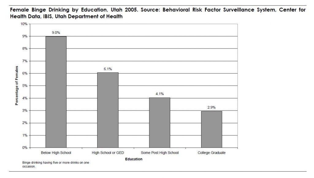 Figure 1. Female Binge Drinking by Education, Utah 2005. Source: Behavioral Risk Factor Surveillance System, Center for Health Data, IBIS, Utah Department of Health